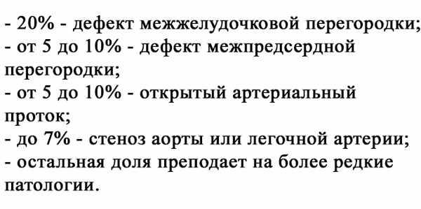 Процентное соотношение врожденных пороков