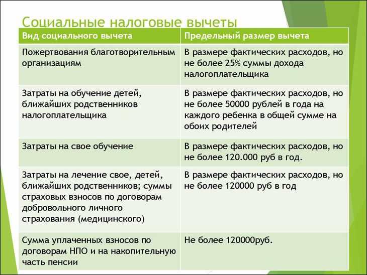 Таблица социальные налоговые вычеты