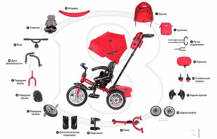 Комплектация красного трехколесного велосипеда для ребенка