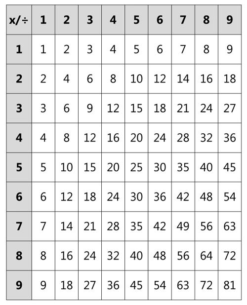 Таблица умножения и деления для ребенка