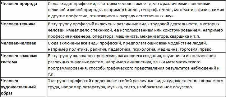 Результаты теста Климова