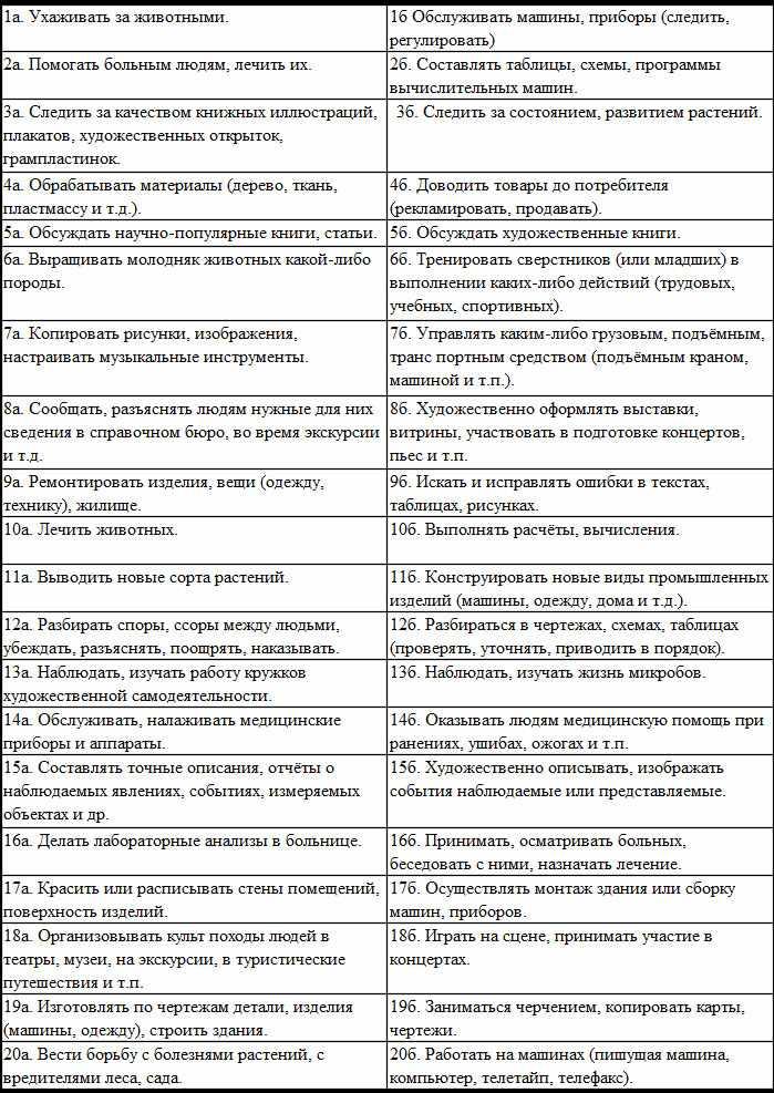 Таблица с вариантами теста