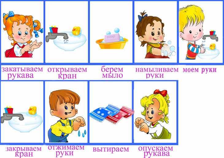 Мытье рук алгоритм для детского сада