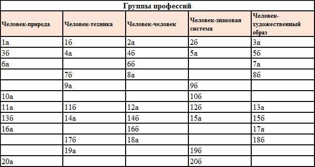 Таблица для оценки совпадений