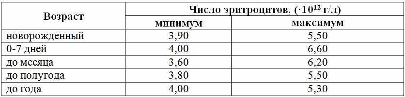 eritrocity-table